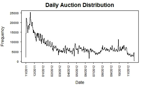 Distribution of daily auction activity