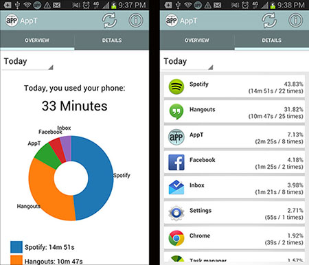 The image on the left shows an overview of minutes used versus the breakdown on the right that shows how much time is spent on each app.