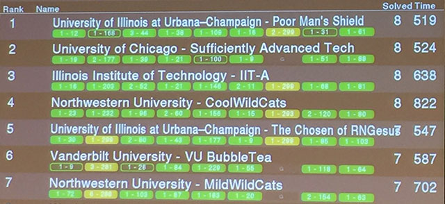 Mid-Central regional ACM ICPC Results