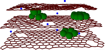 Image demonstrates silicon clusters and holes that allow lithium ions to enter graphene sheets.