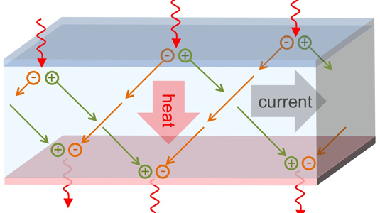 A new strategy for fabricating semiconductors would enable positive and negative charges to move perpendicular to each other, inducing heat to flow transverse to the electrical current.