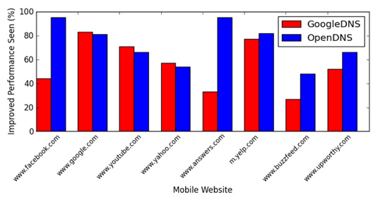 This bar graph shows the percentage of time GoogleDNS or OpenDNS provides users with better performance than their carrier's DNS when visiting several popular websites. When visiting Facebook, for example, GoogleDNS gives users better performance 40 percent of the time and OpenDNS over 95 percent of the time. Due to the different locations of each content provider's servers and the make up of each cellular network, the best DNS service can vary. The way to find the best service is to test it yourself.