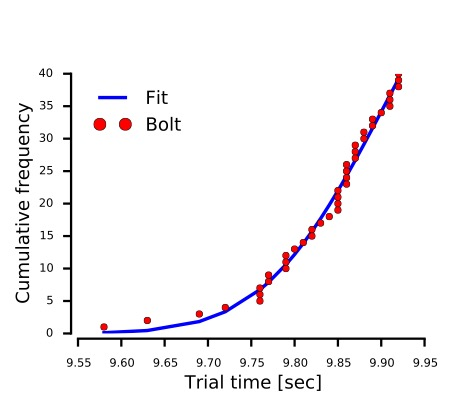 Figure A: Trial times for Bolt below 9.93 seconds. The blue line is the truncated Bell curve that best fits the data.