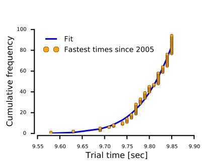 Figure B: Trial times below 9.93 seconds recorded since 2005. The blue line is the truncated Bell curve that best fits the data.