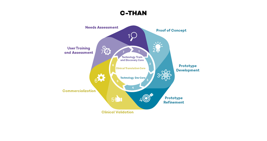 C-THAN will assist in all aspects of point-of-care technology development, such as needs assessment and validation.