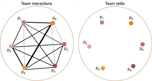 In addition to accounting for each team member's individual skills, researchers measured repeated interactions among players, with the thickness of a link being proportional to successful interactions.