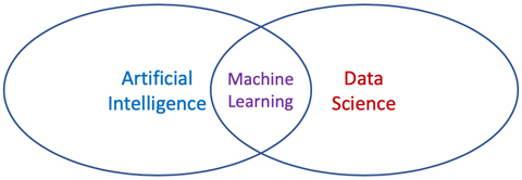 Intersection of AI and Data Science