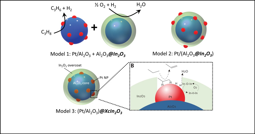 Tandem catalyst models - microporous In2O3 selective H2 combustion catalyst and a propane dehydrogenation catalyst.