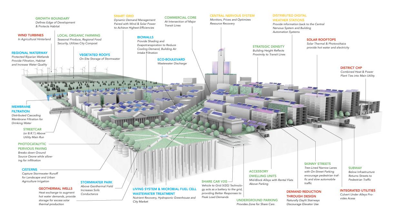 The Living City Magazine Northwestern Engineering