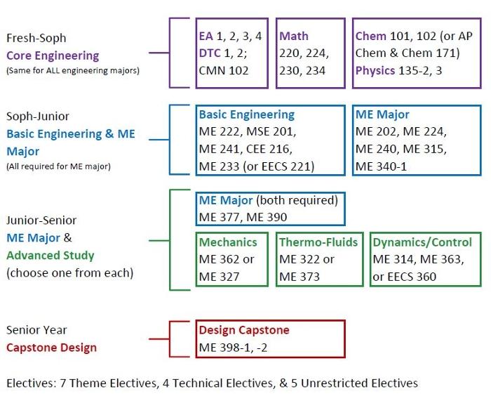 Bs Curriculum Undergraduate Study Mechanical