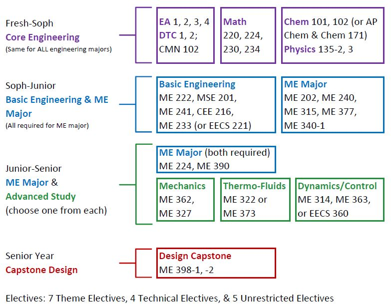 Mechanical Engineering college literature subjects for writing requirements